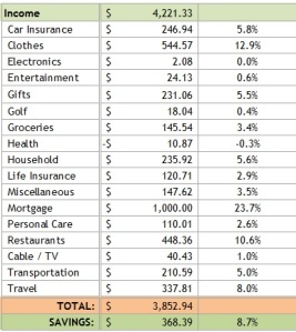 Average Income - spend